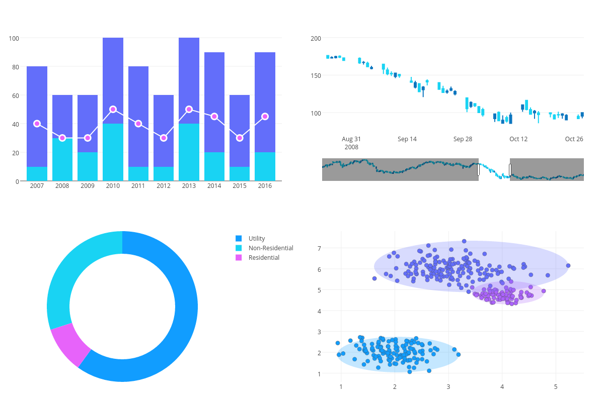 BI charts created with Plotly's online graphing tool