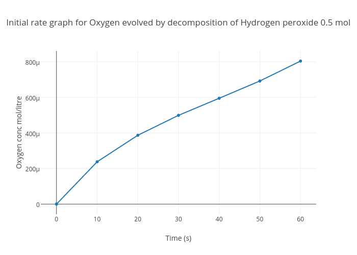 rate of decomposition of hydrogen peroxide Persulfate decomposition kinetics in the  or the enhanced decomposition rate (for hydrogen peroxide)  persulfate decomposition kinetics in the presence of.