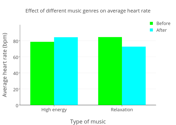 Effect of different music genres on average heart rate bar chart effect of different music genres on average heart rate bar chart made by 109054 plotly ccuart Image collections