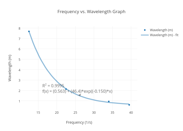 how to find wavelength from frequency and length