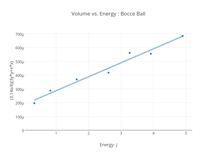 volume vs energy bocce ball volume vs energy bocce ball scatter chart made by 15olsco plotly