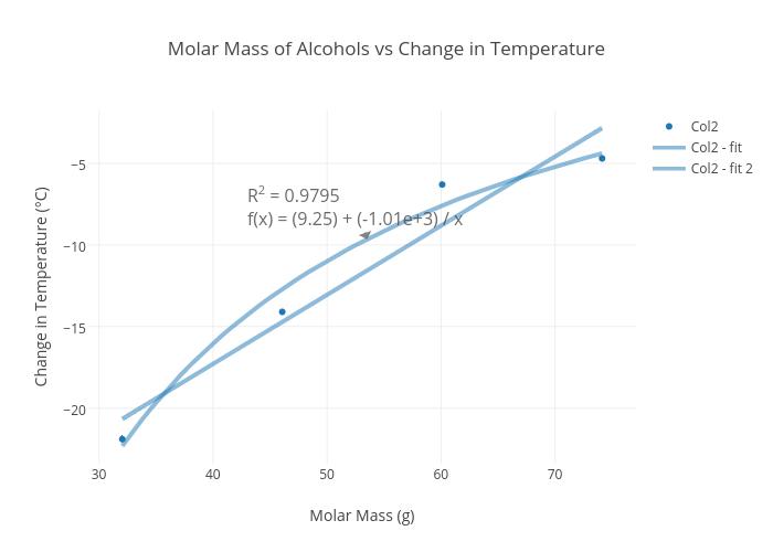 Molar Mass Chart Erkalnathandedecker
