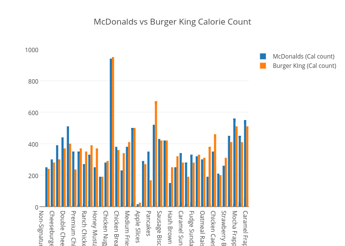 Mcdonalds Vs Burger King Calorie Count Bar Chart Made By 16csavoie Plotly