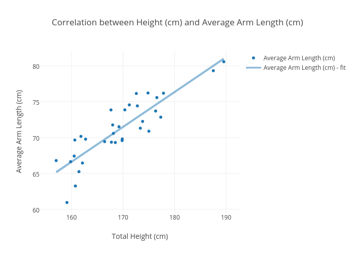 Correlation between Height (cm) and Average Arm Length (cm