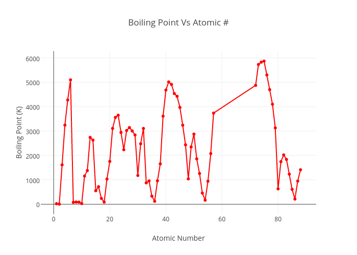 Boiling point vs atomic line chart made by 16jepsonb plotly ccuart Gallery