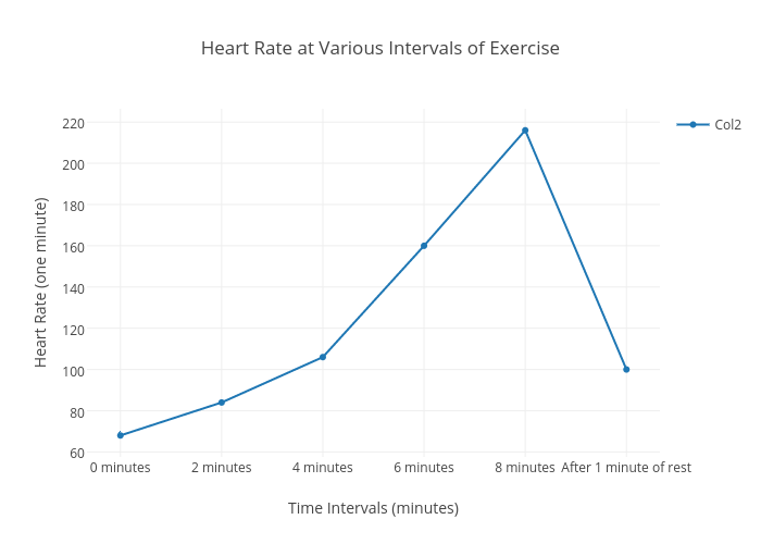 Heart Rate At Various Intervals Of Exercise Scatter Chart Made By