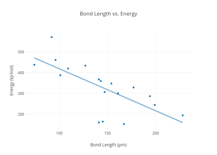 bond length chart socialmediaworksco – Bond Energy Worksheet