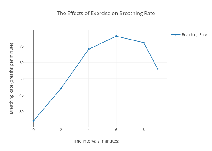 breathing rate Learn the normal breathing rate and pattern for your dog count the number of breaths your pet determining the breathing pattern is also important in a normal breath, the chest expands as the.