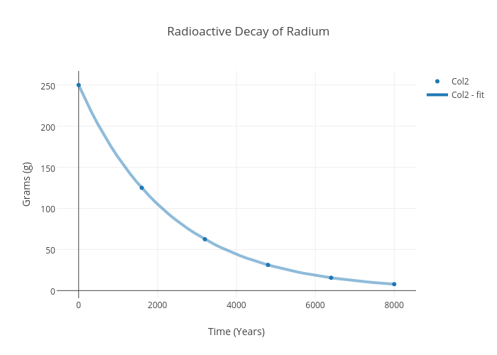 Radioactive Decay Of Radium Scatter Chart Made By 17762 Plotly