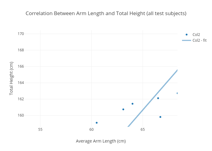 Correlation Between Arm Length And Total Height All Test Subjects Ter Chart Made By 17lohagan