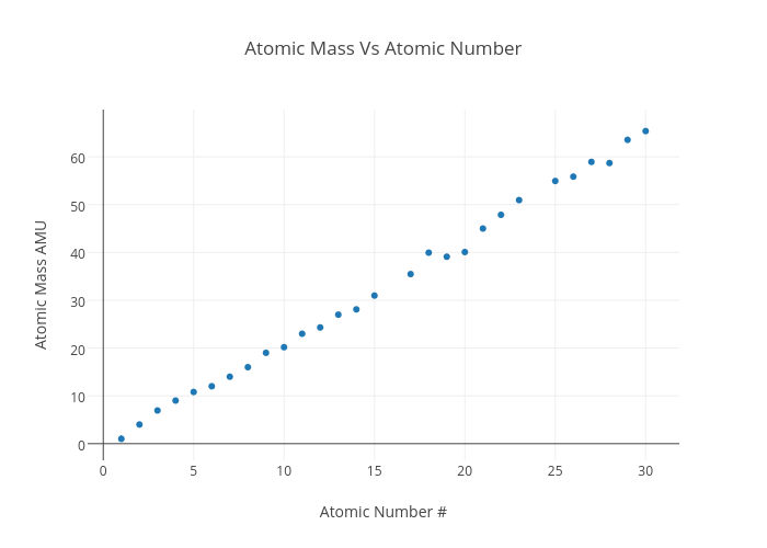 Attractive Atomic Mass Vs Atomic Number | Scatter Chart Made By 17treta | Plotly