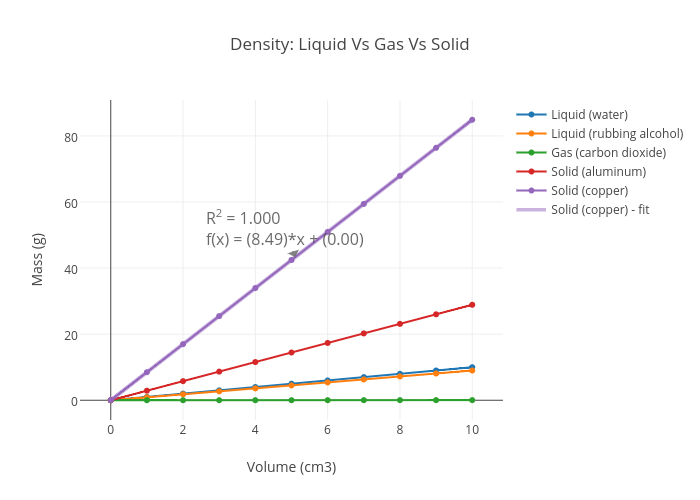 alcohol density vs water