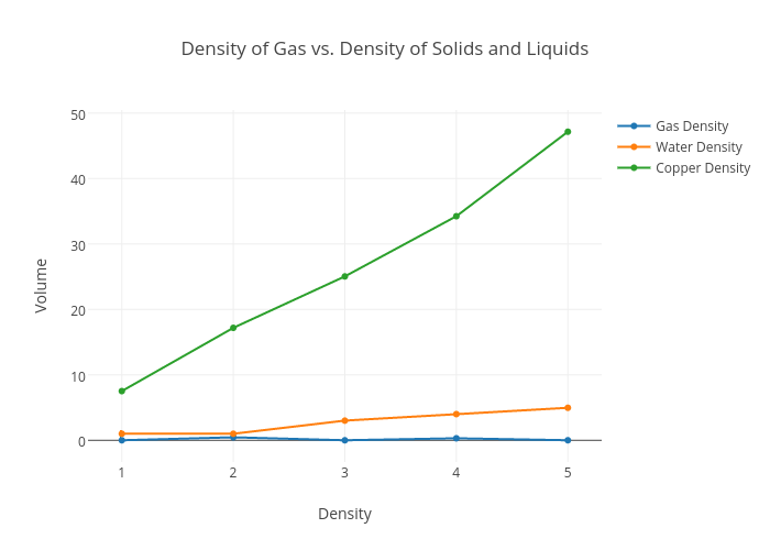 density of liquids and solids Is he cleaning a solid or a liquid contrary to  here, we consider some  properties of liquids and solids as a review  phase, shape, density,  compressibility.