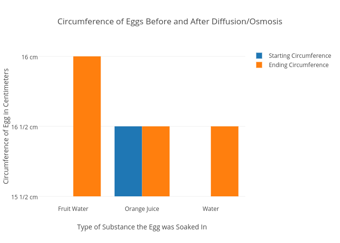 Diffusion And Osmosis Diagram With Egg Auto Electrical Wiring