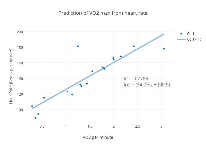 Prediction Of Vo2 Max From Heart Rate Scatter Chart Made By