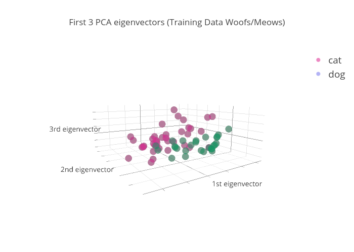 PCA_meow_woof_test_set