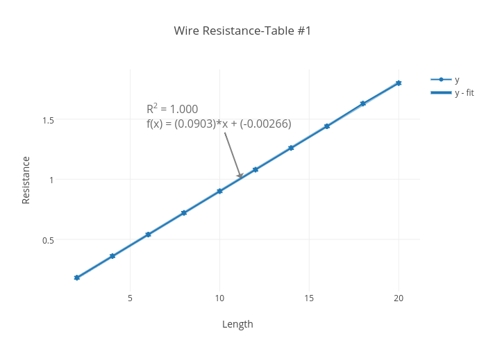 Wire resistance table 1 scatter chart made by 200226398 plotly keyboard keysfo Gallery