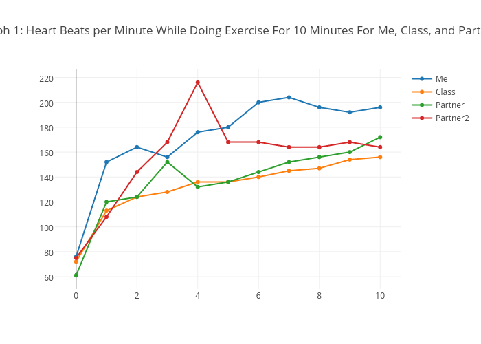 Graph 1 Heart Beats Per Minute While Doing Exercise For 10 Minutes Me Cl