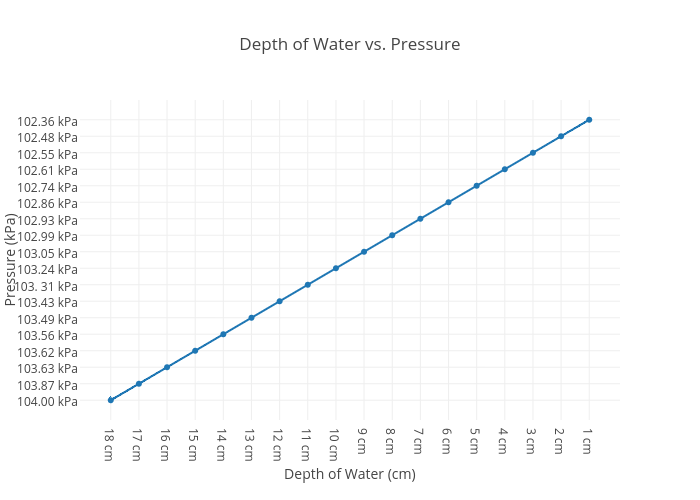 of Water vs. Pressure | scatter chart made by 21annan | plotly