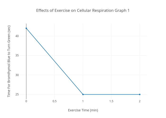 Effects of exercise on cellular respiration graph 1 scatter chart effects of exercise on cellular respiration graph 1 scatter chart made by 26359 plotly ccuart Choice Image