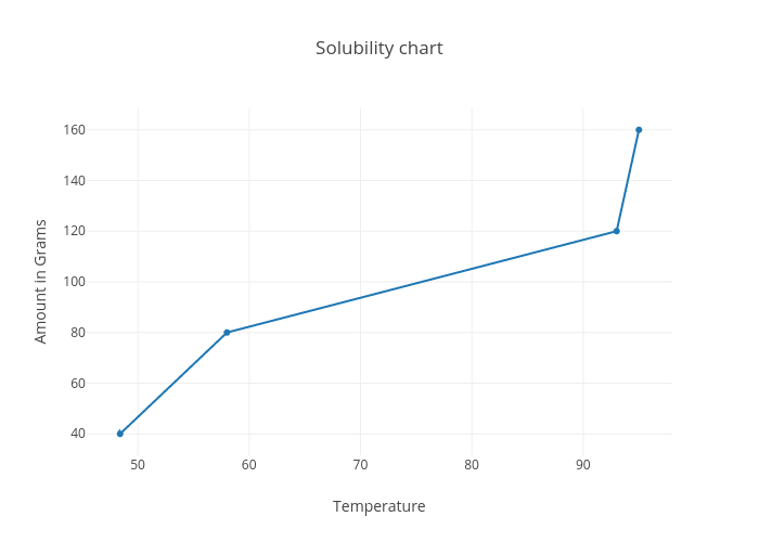 Solubility chart | line chart made by 26796 | plotly