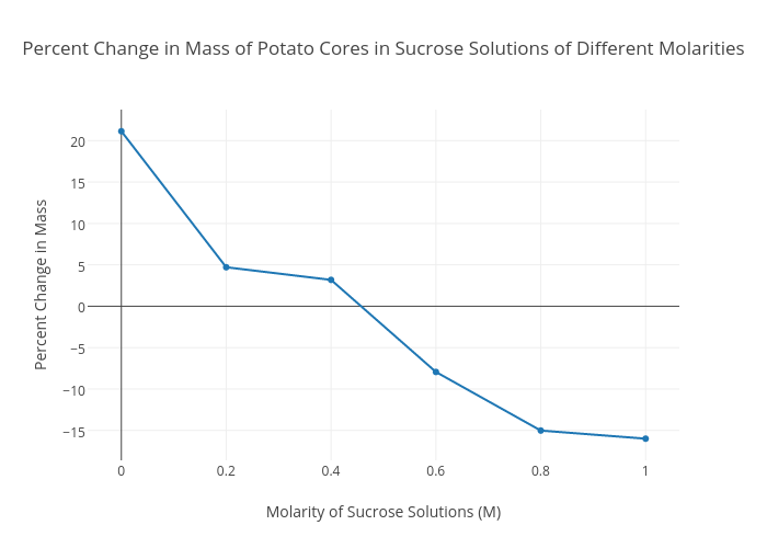 effect of sucrose molarity on potato In biology, the osmosis effect can be demonstrated in a number of ways place one in an isotonic sucrose solution, [about 03m] place one in a 1m sucrose solution demonstrating osmosis with potato slices.