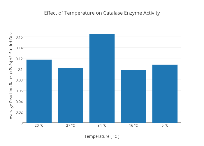 effect of temperature on enzyme catalyzed reaction Effect of temperature on catecholase (solanum tubersom) activity  temperature can affect the way an enzyme  catalyzed reaction substrate temperature 22.