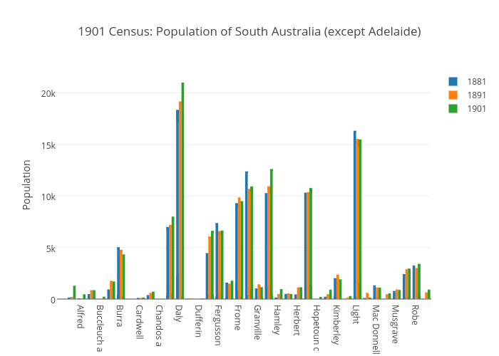 1901 Census: Population of South Australia (except Adelaide)