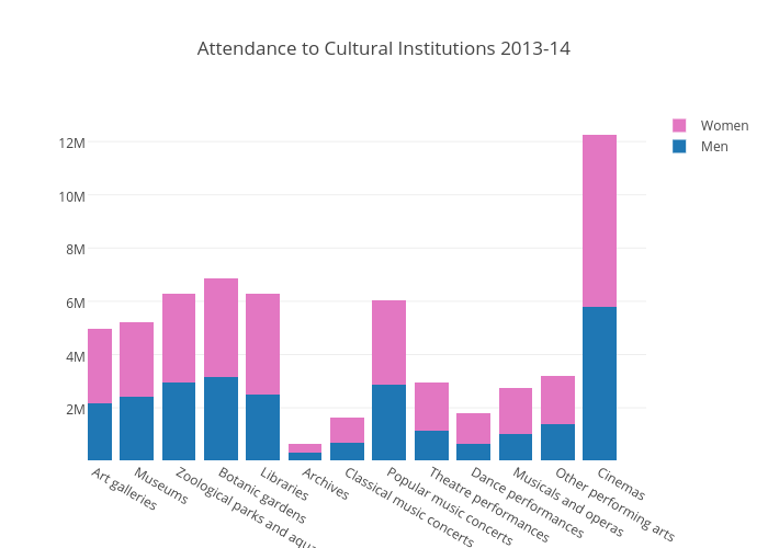 Attendance to Cultural Institutions 2013-14
