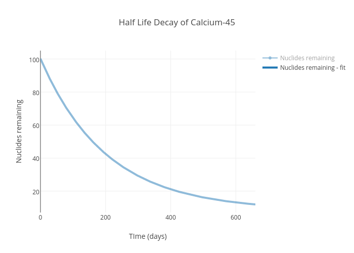 Half Life Decay Of Calcium 45 Scatter Chart Made By 34932 Plotly