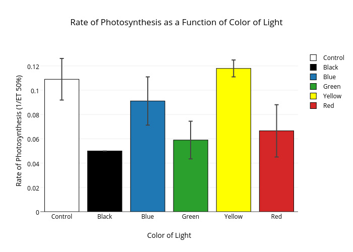 Rate of photosynthesis as a function of color of light bar chart rate of photosynthesis as a function of color of light bar chart made by 3of7tricom34 ccuart Gallery