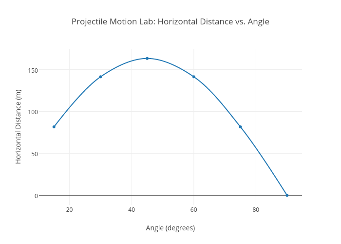 projectile motion laboratory
