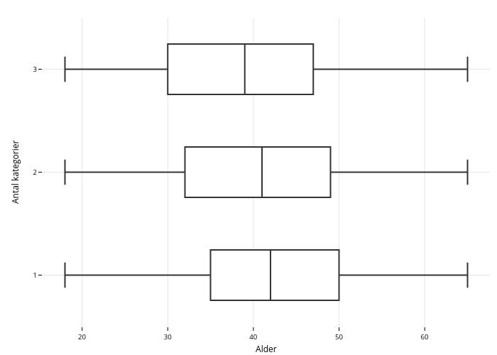 Antal kategorier vs Alder