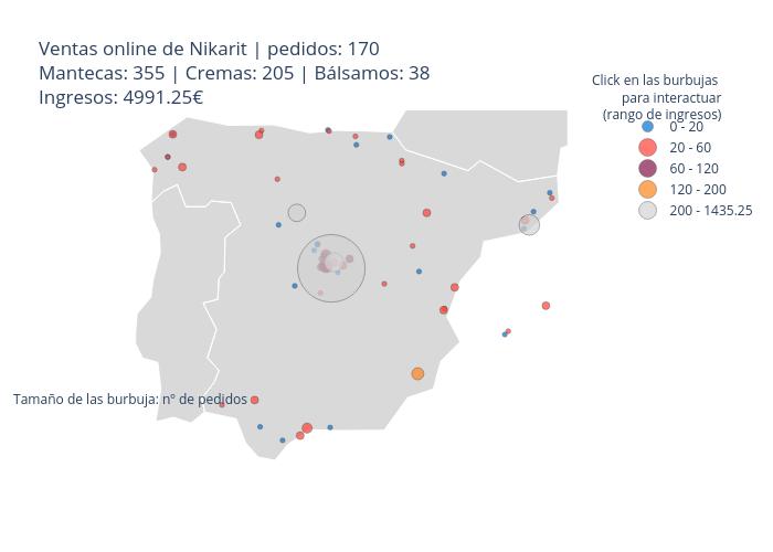 Ventas online de Nikarit   pedidos: 170Mantecas: 355   Cremas: 205   Bálsamos: 38Ingresos: 4991.25€   scattergeo made by 5danalfaro   plotly