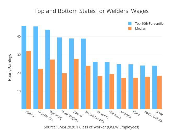 welder salary, how much do welders make