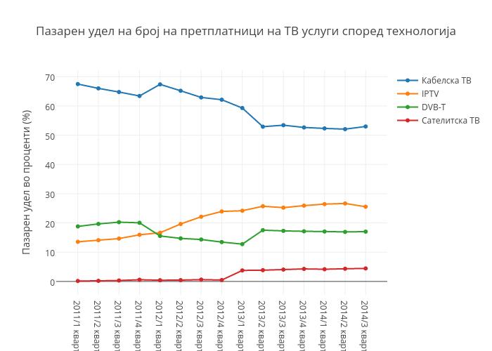 Пазарен удел на број на претплатници на ТВ услуги според технологија