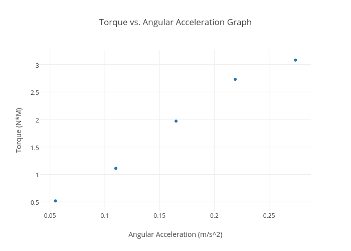 Torque vs. Angular Acceleration Graph   scatter chart made ...
