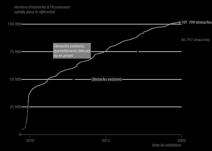 line chart made by Afb-dataviz | plotly