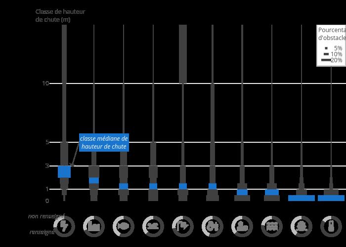 Energie et hydroélectricité, Industrie, Activités aquacoles, Loisirs et sports aquatiques, Alimentation en eau potable, Agriculture (irrigation, abreuvage), Sécurité des biens et des personnes, Stabilisation du profil en long du lit, lutte contre l'érosion, Transports et soutien de navigation, Suivi technique et scientifique (débit, température) | scatter chart made by Afb-dataviz | plotly