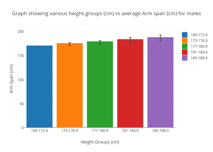 Graph Showing Various Height Groups Cm Vs Average Arm Span Cm For Males Grouped Bar