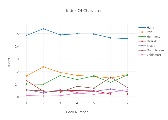 Index Of Character