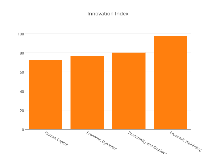 Innovation Index | bar chart made by Aaronsmith | plotly