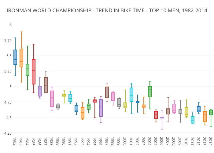 IRONMAN WORLD CHAMPIONSHIP - TREND IN BIKE TIME - TOP 10 MEN, 1982-2014