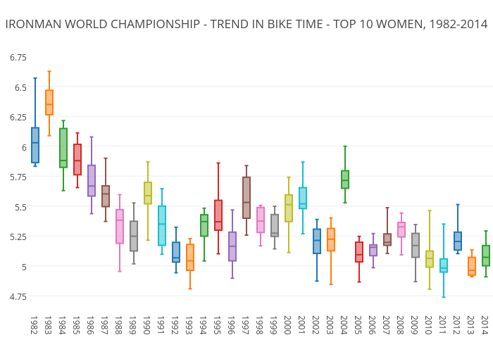 IRONMAN WORLD CHAMPIONSHIP - TREND IN BIKE TIME - TOP 10 WOMEN, 1982-2014