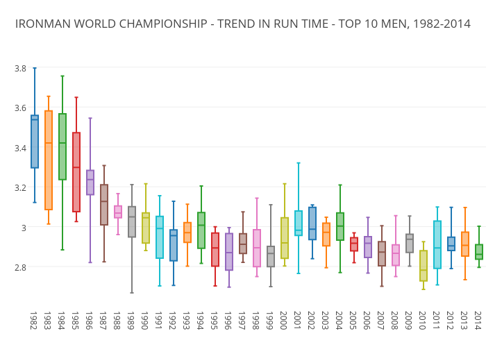 IRONMAN WORLD CHAMPIONSHIP - TREND IN RUN TIME - TOP 10 MEN, 1982-2014