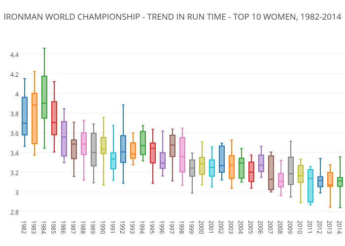 IRONMAN WORLD CHAMPIONSHIP - TREND IN RUN TIME - TOP 10 WOMEN, 1982-2014