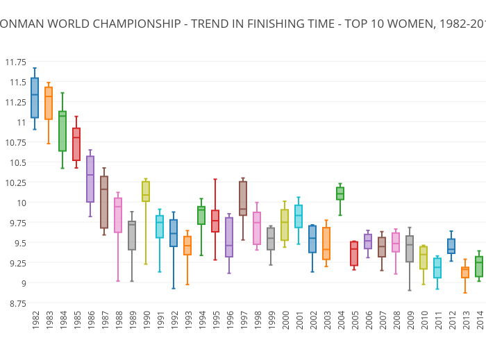 IRONMAN WORLD CHAMPIONSHIP - TREND IN FINISHING TIME - TOP 10 WOMEN, 1982-2014
