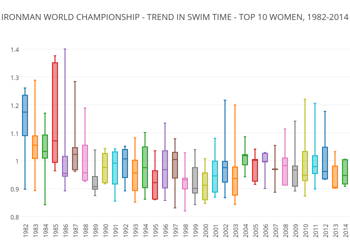 IRONMAN WORLD CHAMPIONSHIP - TREND IN SWIM TIME - TOP 10 WOMEN, 1982-2014