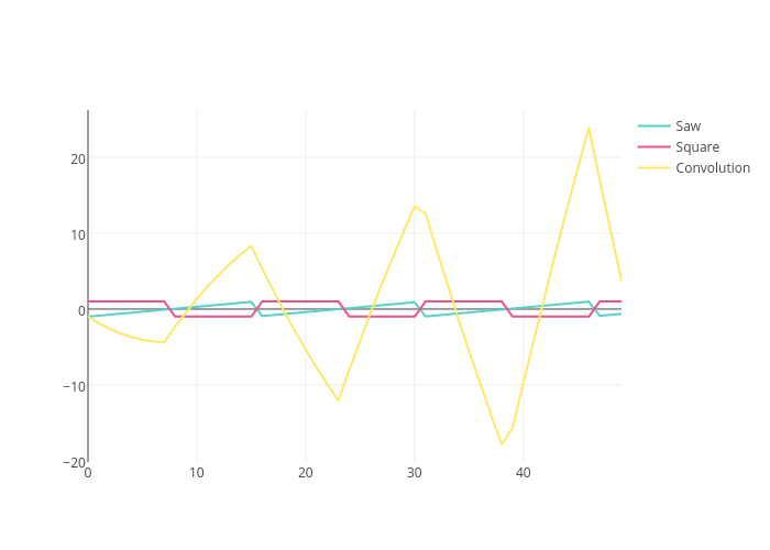 Saw, Square, Convolution | line chart made by Adamkulidjian | plotly