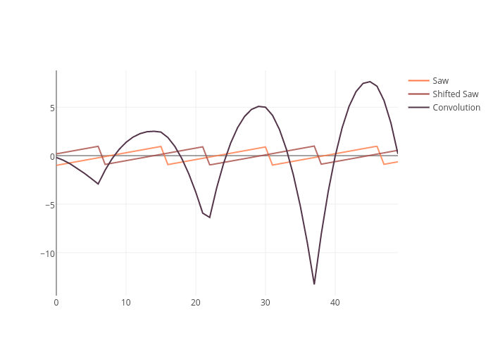 Saw, Shifted Saw, Convolution | line chart made by Adamkulidjian | plotly